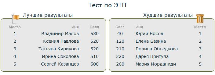 Bitrix - лучшие и худшие результаты тестов
