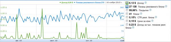 Количество показов рекламного блока и доход за день