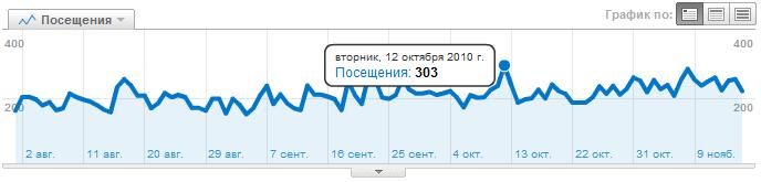 Количество посетителей моего сайта (отчет Google Analytycs)