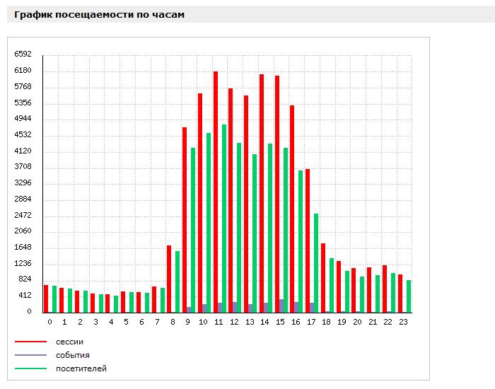 Веб аналитика Битрикс: график посещаемости сайта по часам.