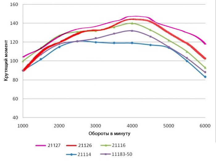Сравнение моментов вазовских двигателей (с сайта lada-granta.net)