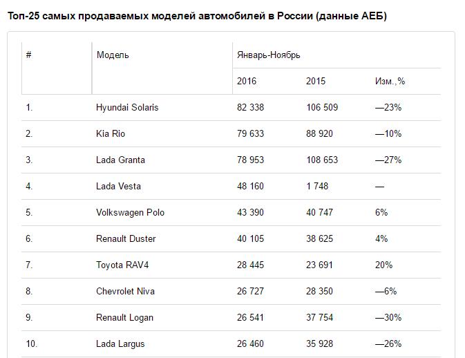 Статистика продаж за 2016 год от zr.ru